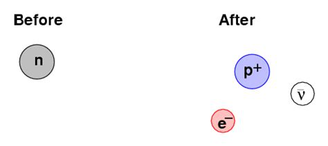 Rest Energy Of A Proton by Rest Energy