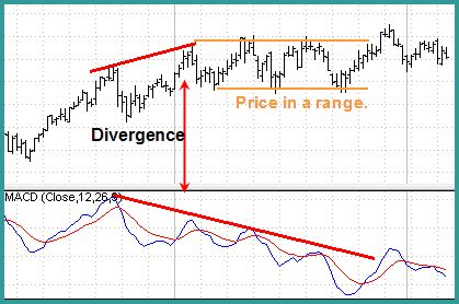 read market trends  convergence divergence analysis
