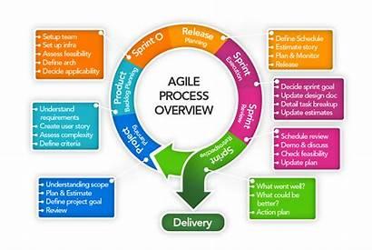 Agile Methodology Development Process Business Overview Method