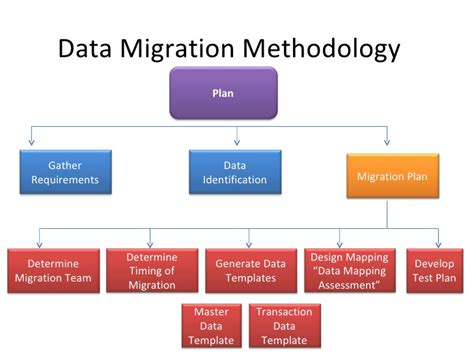 Data Migration Strategy Template by Data Migration Erp Ax