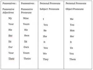 personal pronouns in resume objective subjective and objective pronouns worksheets abitlikethis