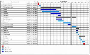 Hubspot Community - Gantt Chart View For Task