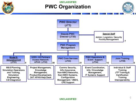 Pwc Org Chart - Arenda-stroy