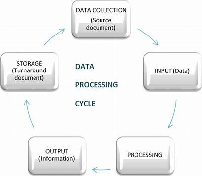 Processing Data Cycle Computer Science Concept Storage