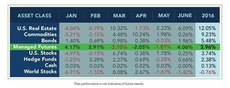 midyear performance  asset class scoreboard rcm