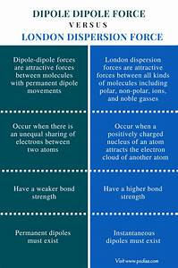 Difference Between Dipole Dipole And London Dispersion