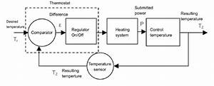 Block Diagram Of The Temperature Control System