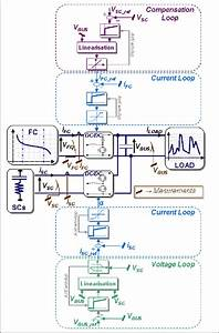Control Strategy Block Diagram For A Two Converter
