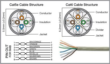 Trueconect Cate Cat Patch Cables