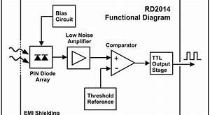 Pin Diode Radiation Detector