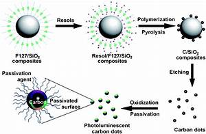 Carbon Quantum Dots And Their Applications