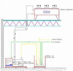 Remote Air Cooled Chillers