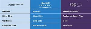 Spg Rewards Chart Marriott Starwood Merge Spg Marriott Rewards Now