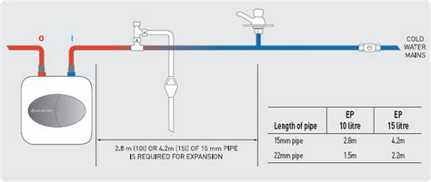 Under Sink Water Heater Installation Wiring Diagram