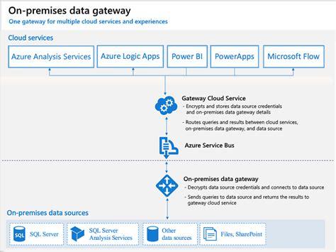 Datum Flow V Proces Flow Diagram by Was Sind Lokale Datengateways Power Bi Microsoft Docs