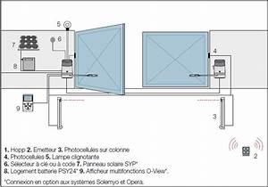 Portail Electrique Solaire : motorisation d un portail kit motorisation portail battant ~ Edinachiropracticcenter.com Idées de Décoration