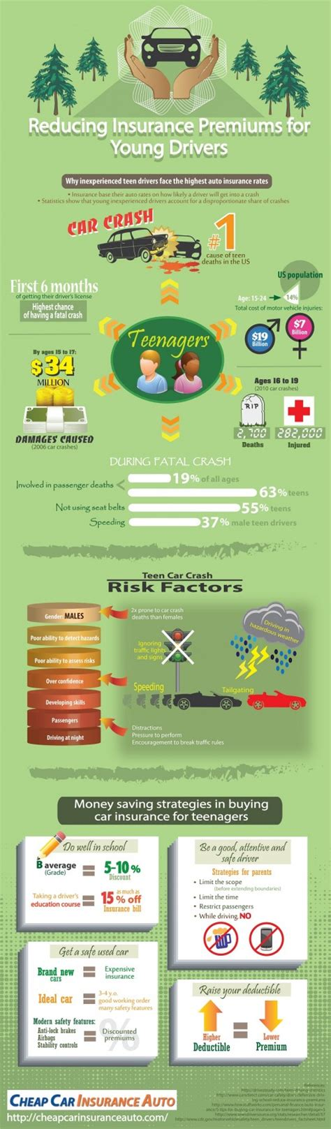 Best Place To Get Insurance For Drivers - car insurance for drivers infographic