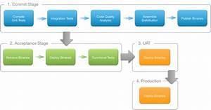 Technology Stack For Web Applications  U2013 Technology Blog