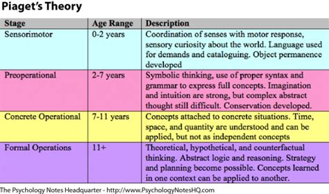 langelett lara piagets cognitive development stages