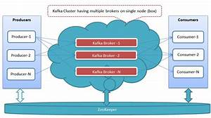 Setting Up A Multi-broker Kafka Cluster