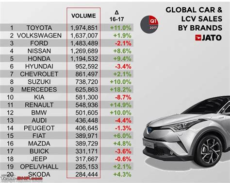 India Becomes The 5th Largest Car Maker In The World