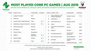 Most Played PC Games Among Core Gamers August