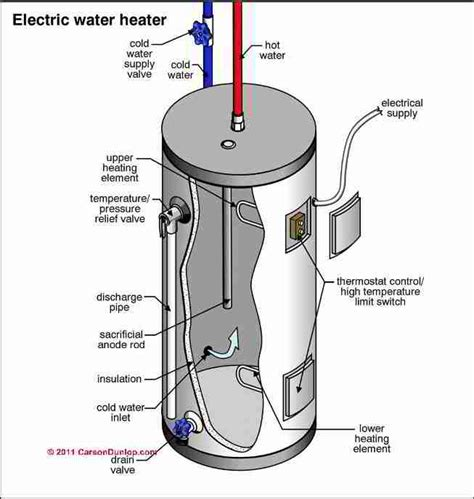 Electric Water Heater Cylinder Diagnosis Repairs How