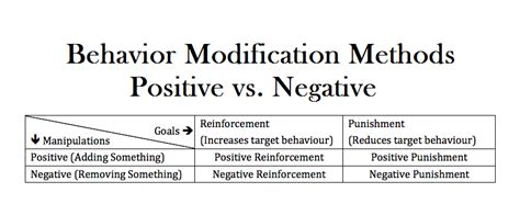 Modification Of Behaviour by Behavior Modification Methods Positive Vs Negative