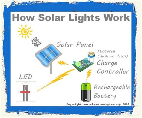 how do solar lights work pin by clean energies on solar lights
