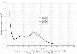 The Mpi Vis Spectral Atlas Of Gaseous Molecules Of Atmospheric Interest