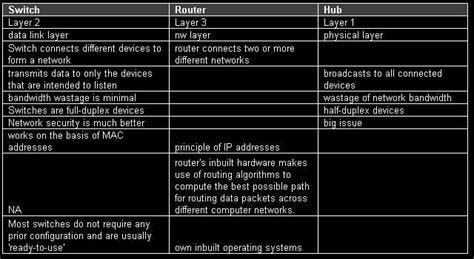blogs stor ikkks switch router hub