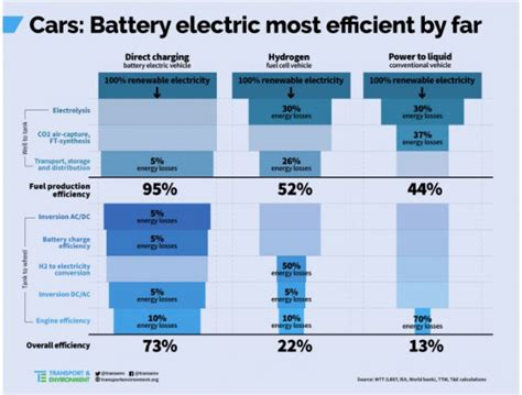 Most Efficient Electric Car by Electric Cars Win On Energy Efficiency Vs Hydrogen