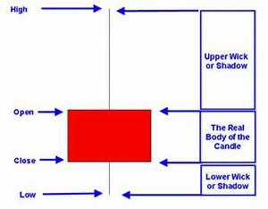 High Probability Chart Patterns High Profit Candlestick Patterns Patterns