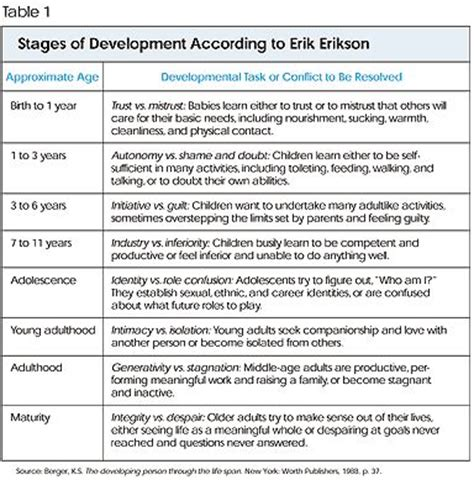 stages of cognitive developent erickson psycholgical 537 | 76ab22d456725c4bc576c6e67a4b54a9 pre school erik erikson