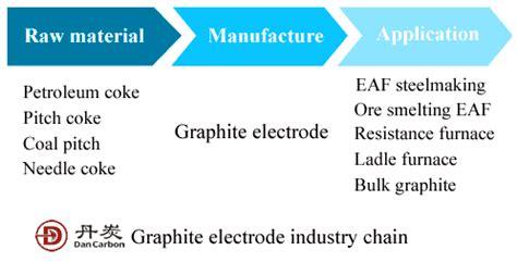 graphite electrode supplier dancrabon