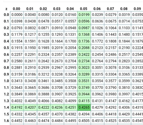 table score standard normal distribution decimal number does understand