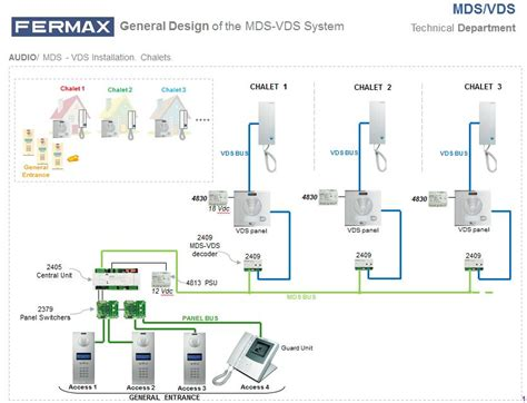 mds vds presentation new edition did you fermax