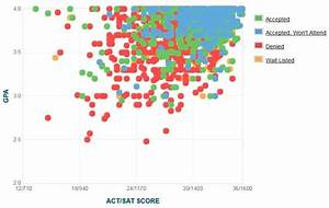 boston college graph of gpa sat scores and act scores With boston college admissions