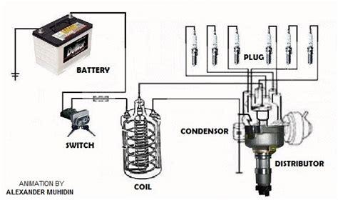 otomotif dasar sistem pengapian