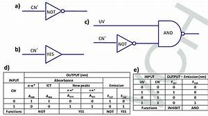 Schematic Representation Of Logic Gate For Probe 1b And 2b  A  Not  B