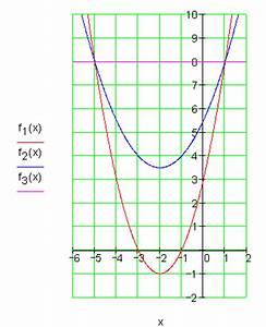 Scheitelpunkt Berechnen Parabel : l sungen parabel und gerade iii ~ Themetempest.com Abrechnung