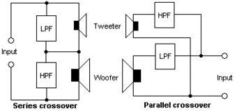 Audio Crossover Wikipedia
