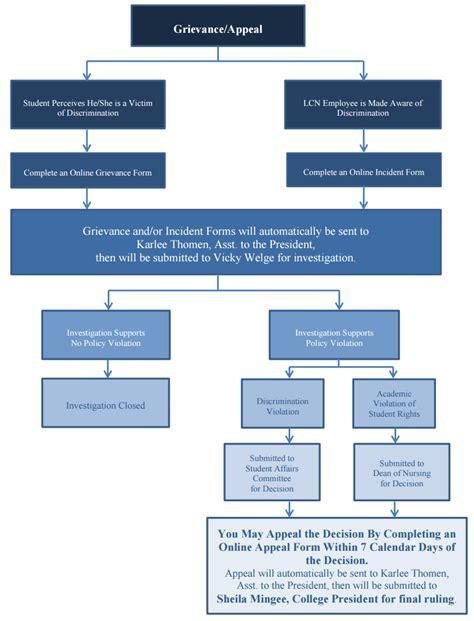 drawing flowcharts grievance process flowchart create a flowchart