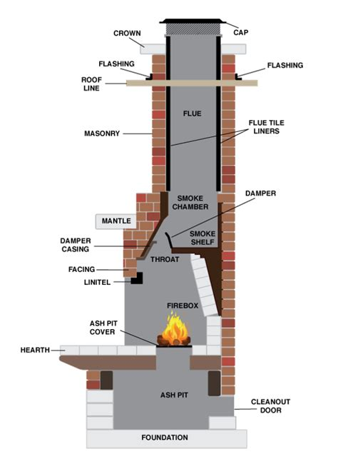 chimney sweep services build outdoor fireplace outdoor