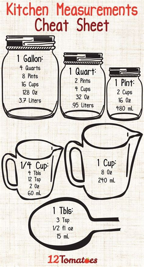 Kitchen Measurements by Bisquick Kitchen Measurements And On