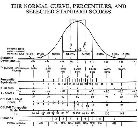 normal curve normal distribution statistics math bell