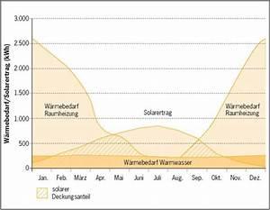 Ertrag Photovoltaik Berechnen : ertrag einer solaranlage solar ertrag von photovoltaik solarthermie ~ Themetempest.com Abrechnung