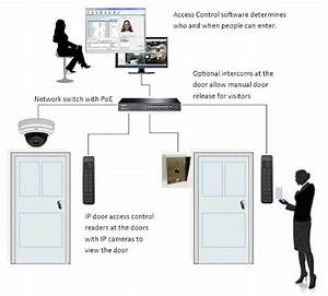 Access Control System  Secured Your Doors  Gate  Turnstile