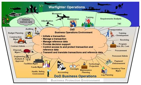 Concept Of Operations Template Navy by Operational View Wikipedia