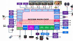 Rockchip Rk3288 Specifications Released